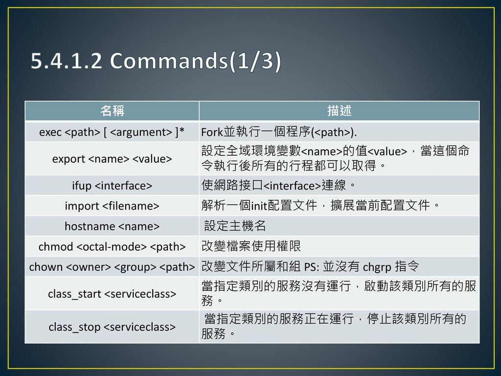 5.4.1.2 Commands(1/3) 名稱 描述 exec <path> [ <argument> ]*